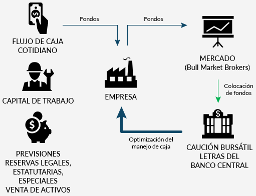 financiamiento de largo plazo